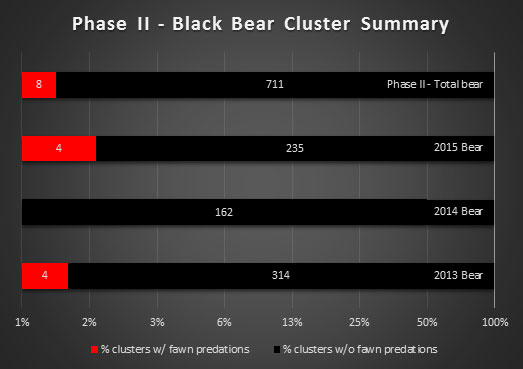 Predation Investigation (Cluster) Results - Black Bear